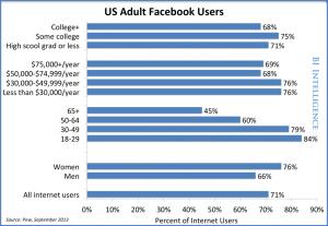 Facebook-brugere-demografi-2013