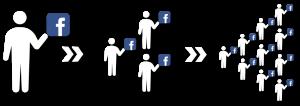 Viral-Markedføring-Facebook