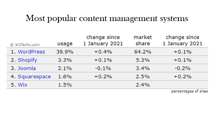 Mest populære content management systemer cms i 2021